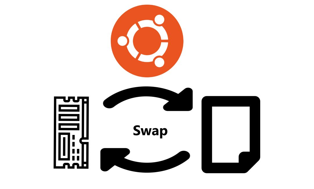 Create a swap file Ubuntu on 18.04